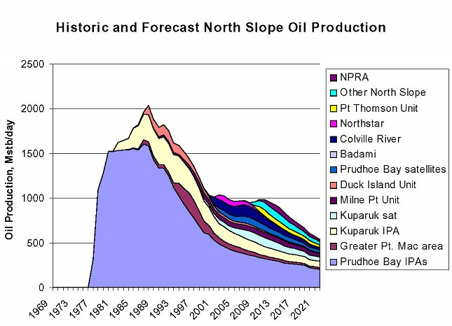 Alaska North Slope historical and forecast production (Alaska Department of Natural Resources 2004 Annual Report)