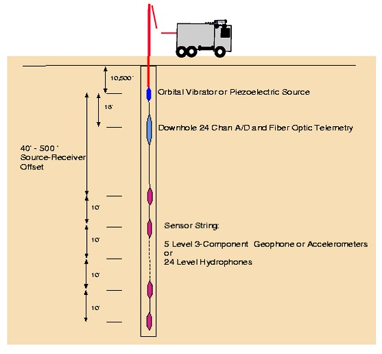 Conceptual diagram of integrated seismic/EM, single-well system designed to image to 50 meters from borehole.
