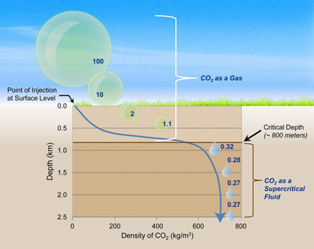 Illustration of Pressure Effects on CO2 (based upon image from CO2CRC). The blue numbers show the volume of CO2 at each depth compared to a volume of 100 at the surface.