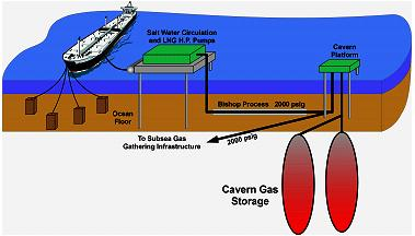 "The ""Bishop Process"" - re-gasification of LNG directly from ocean tankers for storage in underground salt caverns"