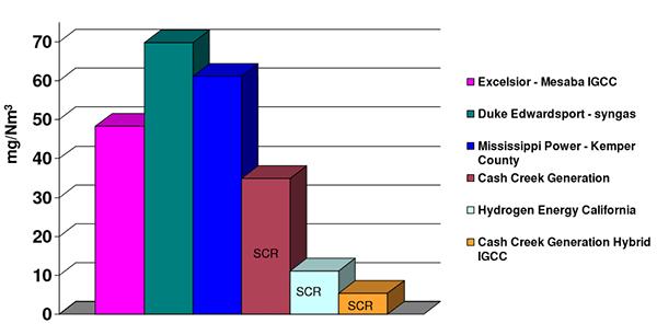 8 7  Nitrogen Oxides (NOx) Emissions | netl doe gov