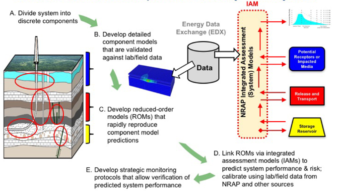 Figure 2. NRAP's Approach to Quantitatively Assess Storage System Performance and Risk
