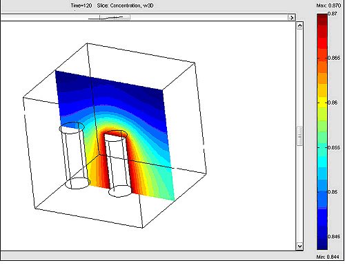 Simulation of gas diffusion around an injection well.