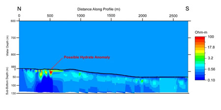 Resistivity profile