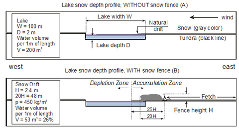 Figure 1. First approximation of water retained in the snow drift (for the fence of 2.4 m height)