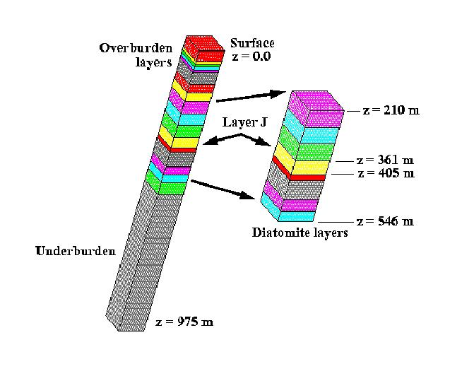 Simulation domains for the multi-layer Belridge field analysis. Leftmost figure is the computational domain for the mechanical deformation. The figure on the right is the computational domain for the reservoir simulation. The calculation focuses on Layer J, which is labeled in the figure.