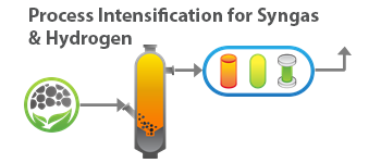 Process Intensification for Syngas & Hydrogen