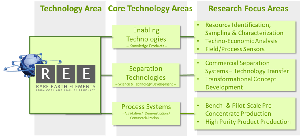 DOE-NETL REE Program Structure