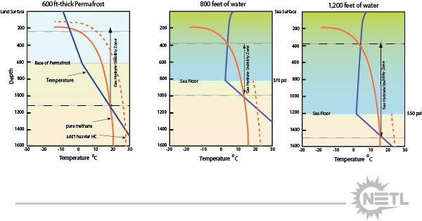 Simplified depictions of the stability conditions for gas hydrate in permafrost and deepwater settings. Gas hydrate is stable with the stability curve (red) exists to the right of the generalized subsurface temperature (blue).