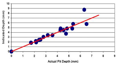 Plot of actual pit depth versus indicated pit depth using eddy current sensing