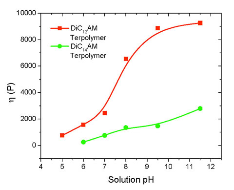 Steady shear viscosity vs pH for DiC12AD and DiC14Am terpolymers at a concentration of 0.5 g/dl. (Figure A.)