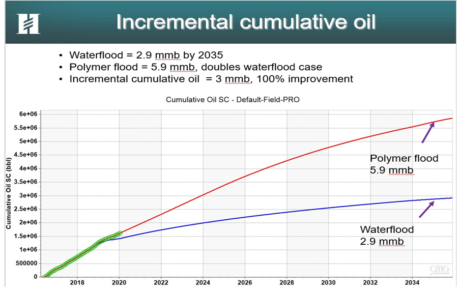 Actual and Simulated Oil Production Increase Using Polymer Floods.  Milne Point, AK