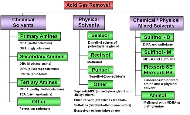 Acid Gas Removal Technologies