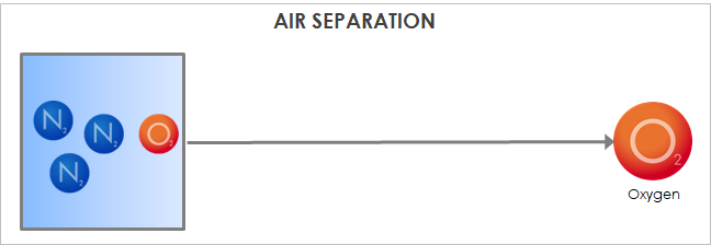 Air Separation Example