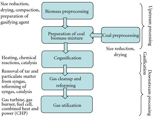 Figure 1. Various operations involved in the coal-biomass gasification process