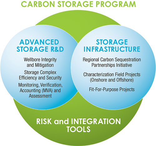 The Carbon Storage Program is comprised of three Technology Areas: Storage Infrastructure, Advanced Storage R&D, and Risk and Integration Tools, which is a crosscutting technology research effort linking Advanced Storage R&D and Storage Infrastructure.