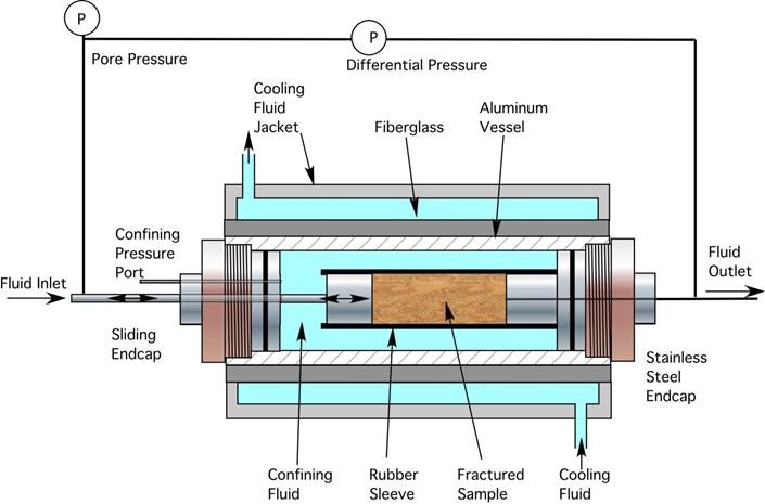 Fluid Flow, Pressure, and Water Management | netl doe gov