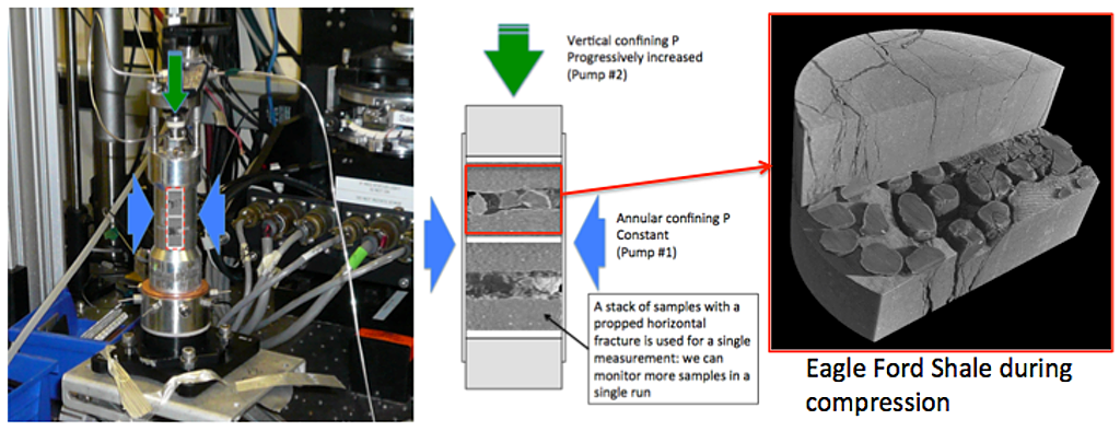 Figure 10: X-ray microCT experimental system and imaging example from the Eagle Ford Shale during compression
