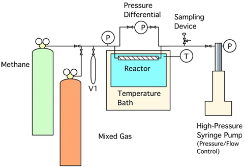 Graphical representation of system to measure kinetics of gas exchange in hydrate-bearing sediments