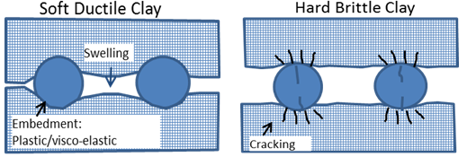Figure 7: Schematic of grain-scale modeling of proppant embedment for soft and ductile shale of high clay content (left) and hard and brittle shale of lower clay content (right)