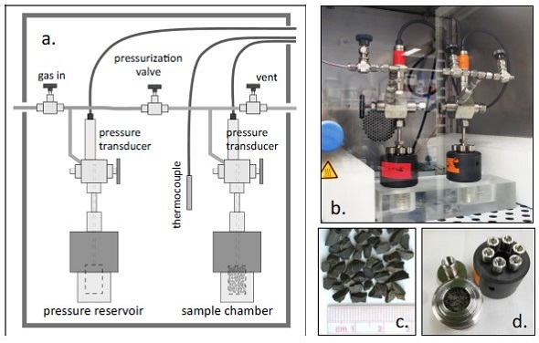 Figure 3: Crushed rock permeameters. a. Schematic of modified experimental system. b. Photograph of system within temperature-controlled incubator. c. example rock chips (2.8 – 3.3 mm). d. opened sample chamber.