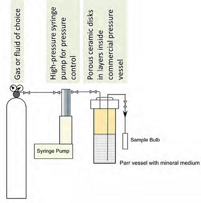 Figure 5: Schematic of the redesigned core-scale laboratory system