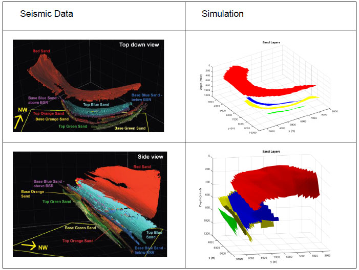 Figure 1: Geometry of the 3-D reservoir simulations modeled based on seismic data from WR313. The colors represent each discrete sand layer.