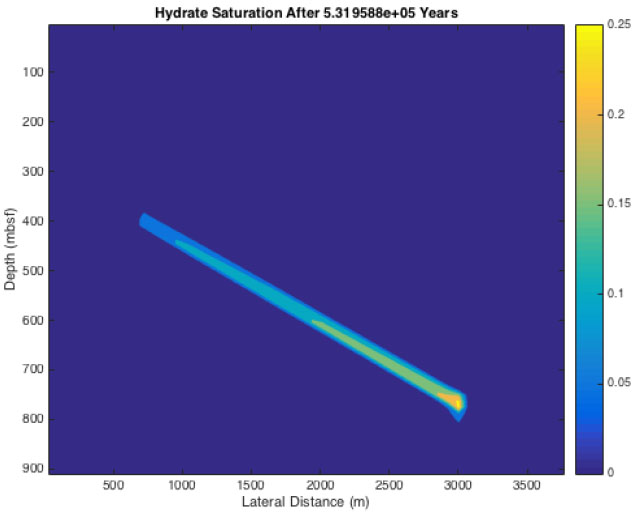 Figure 2: 2-D simulation results for long-distance advective transport into a dipping sand layer showing the resulting hydrate saturation.