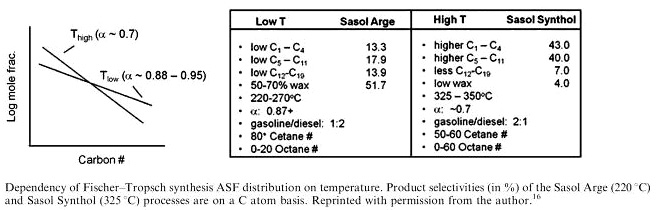 Higher temperatures shift selectivity towards lower carbon number products and more hydrogenated products; branching increases and secondary products such as ketones and aromatics also increase.