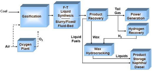 Figure 1: Simplified F-T Synthesis-based Production Scheme