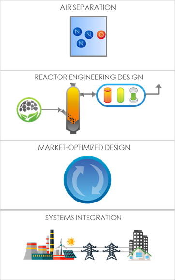 Gasification Key Technologies