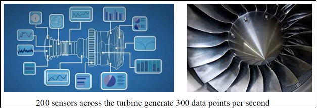 200 sensors across the turbine generate 300 data points per second