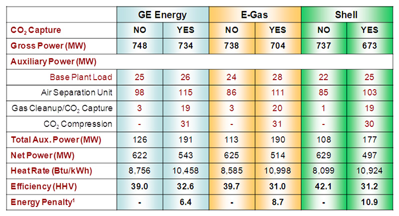 Table 3 summarizes the main performance parameters for all the above, in terms of power, heat rate, and efficiencies.