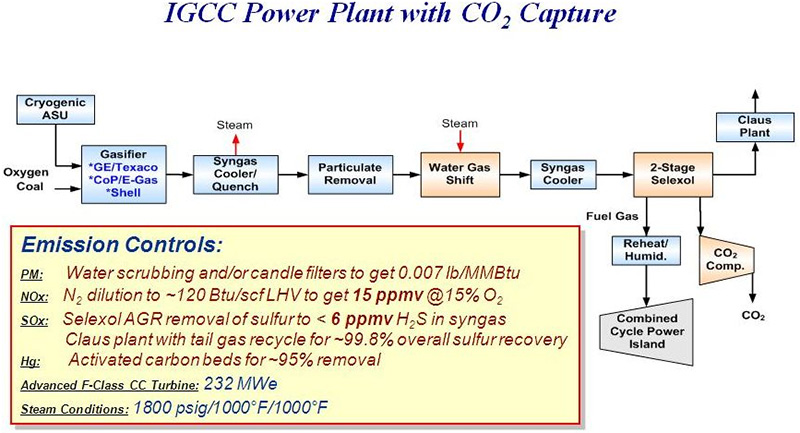 Figure 2. IGCC Power Plant With CO2 Capture