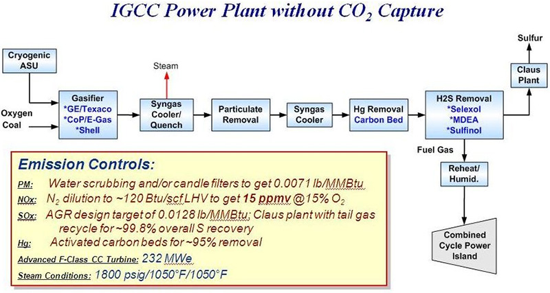 Figure 1. IGCC Power Plant Without CO2 Capture