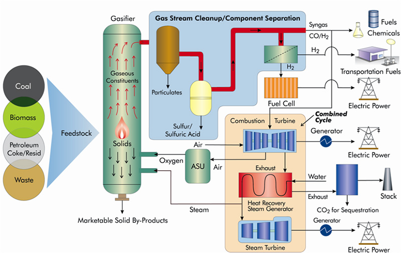 A representation of a gasification process for coal, depicting both the feedstock flexibility inherent in gasification, as well as the wide range of products and usefulness of gasification technology.
