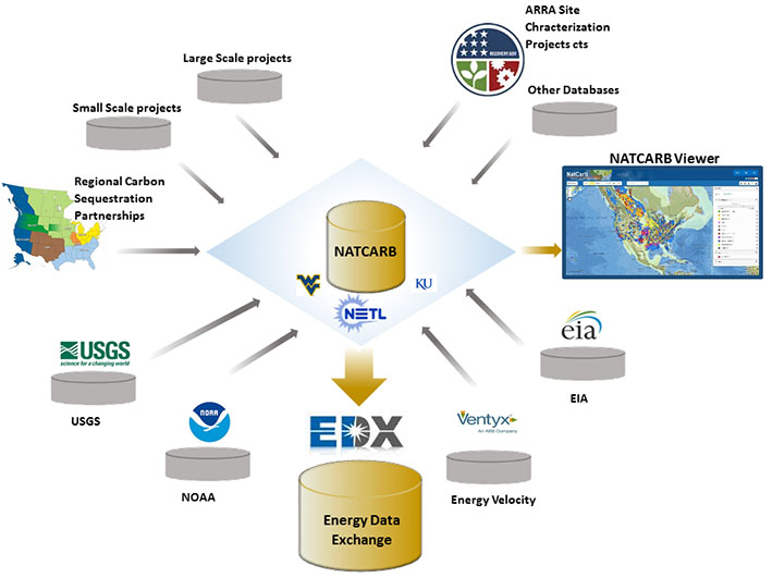 NATCARB/EDX Schematic