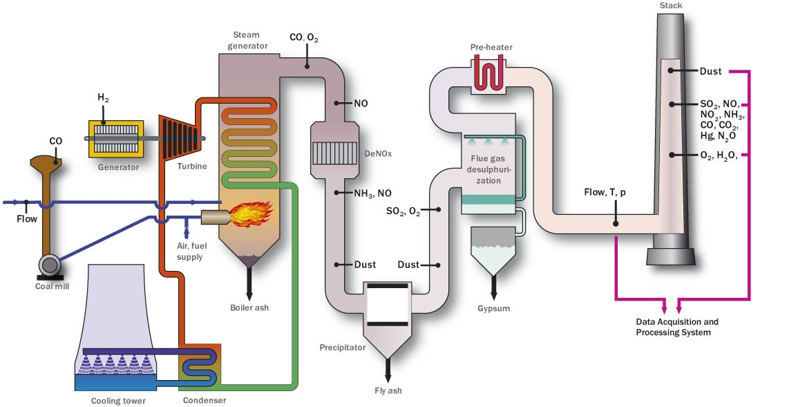 Power Plant Diagram