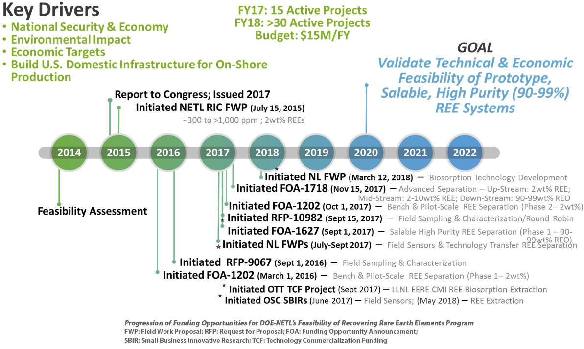 Progression of Funding Opportunities for DOE-NETL's Feasibility of Recovering Rare Earth Elements Program