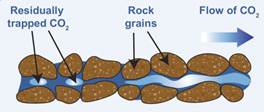 Diagram depicting the pockets of residually trapped CO2 in the pore space between the rock grains as the CO2 migrates to the right through the openings in the rock.
