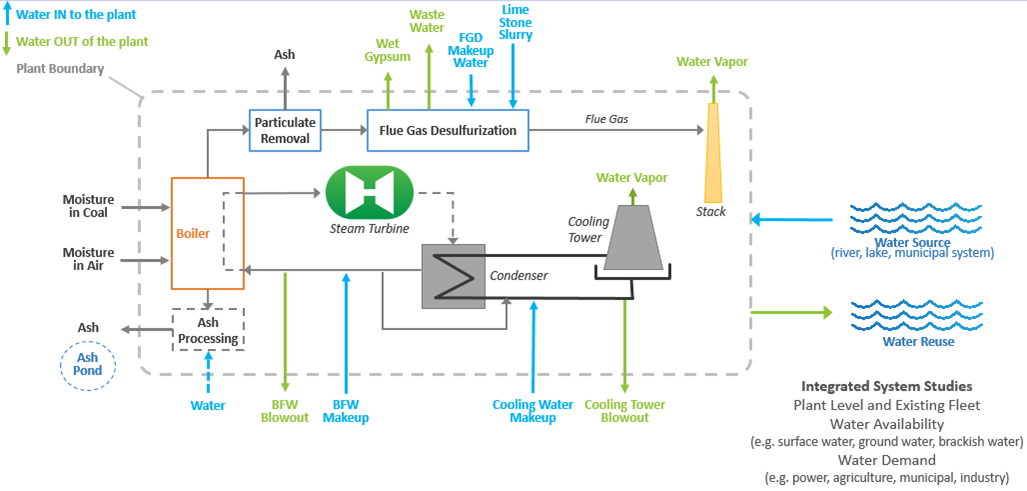Water Management | netl doe gov